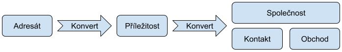 Diagram obchodního procesu SugarCRM